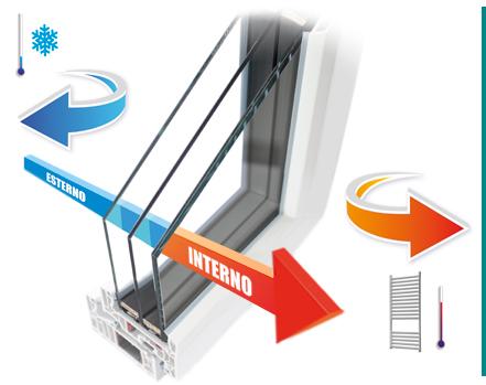 Sp porte e finestre pvc roma vetri e trasmittanza termica - Trasmittanza termica finestre ...